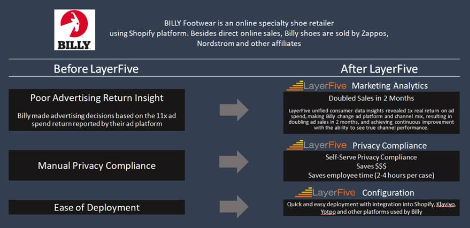 LayerFive Helps to Boost BILLY Footwear Sales